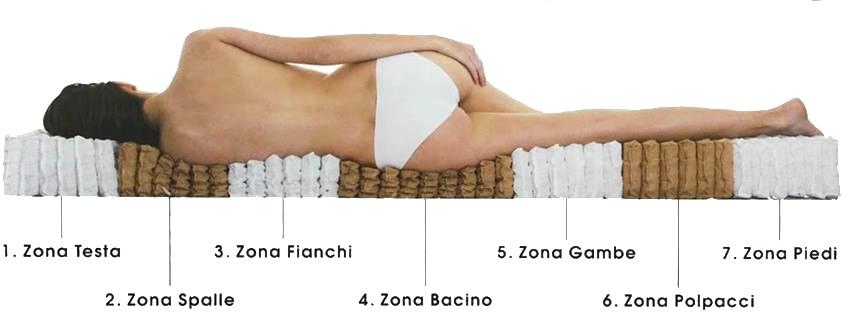 Le 7 zone del riposo